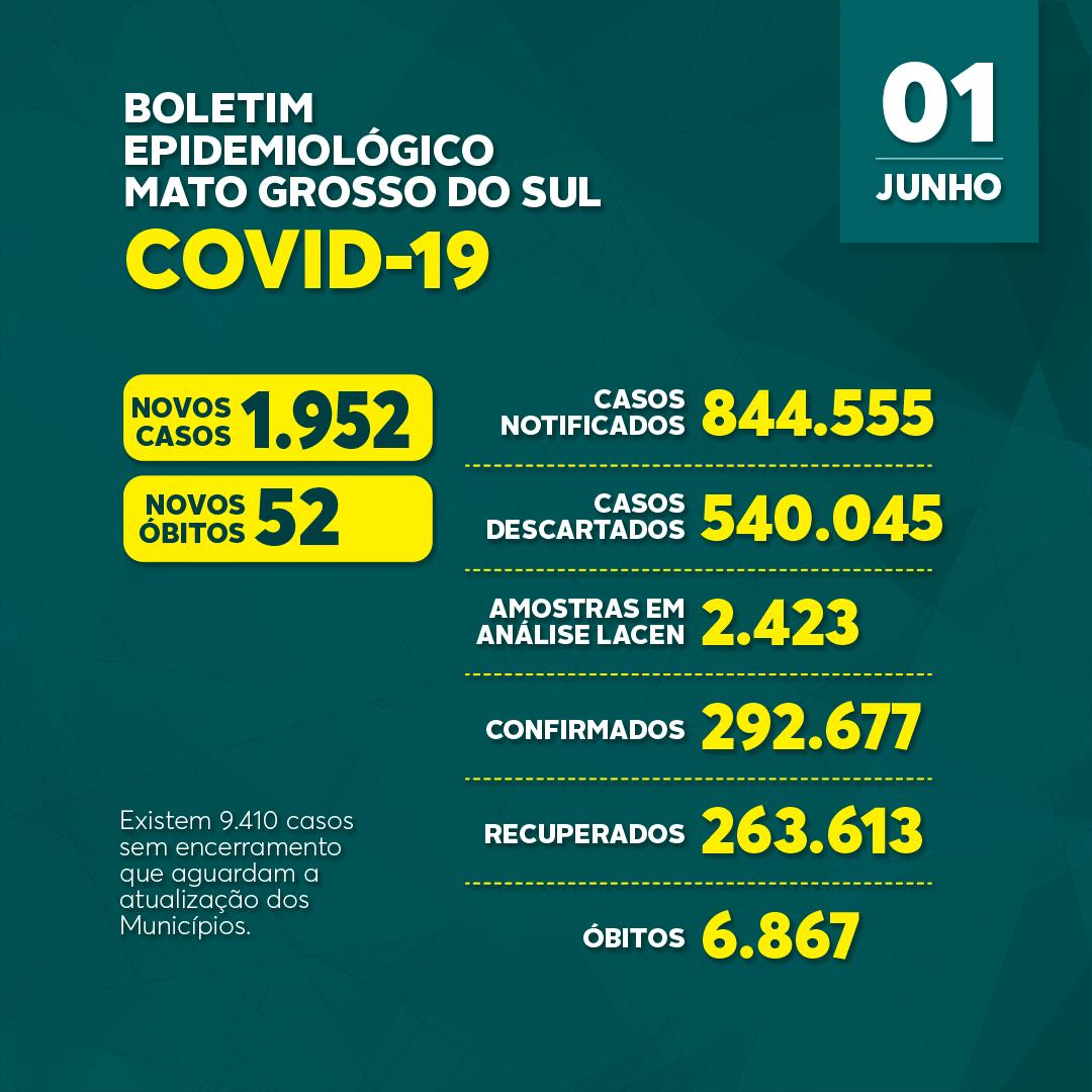 Com recorde de internados, MS tem 1,9 mil novos casos de covid e 52 mortes em 24h