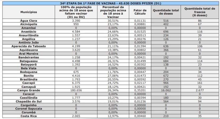Confira quantas doses do lote de 62 mil vacinas contra Covid cada cidade de MS recebe