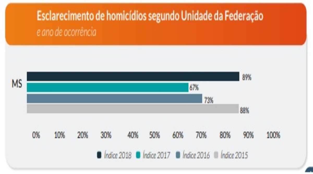 Resolutividade de homicídios chega a 89% em MS, maior índice do país