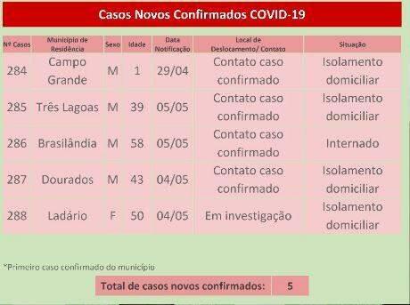 Com 288 casos de coronavírus, MS tem bebê de um ano infectado e 19 internados