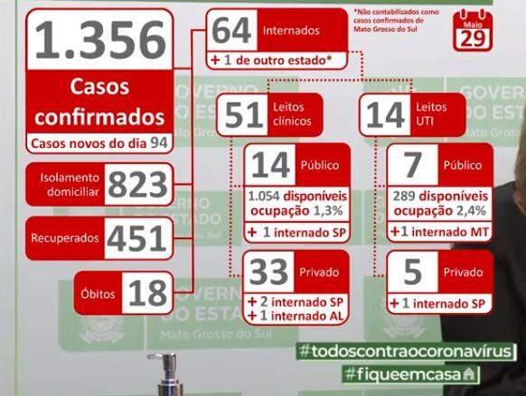 MS teve um caso novo a cada 15 minutos nas últimas 24 horas e já tem 1.356 infectados por coronavírus