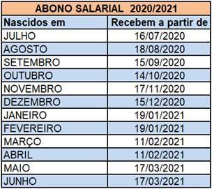 Nascidos de julho a dezembro recebem abono salarial 2020/2021 nesta terça