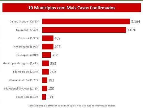 MS chega a 123 mortes pelo novo coronavírus e 10.253 casos confirmados