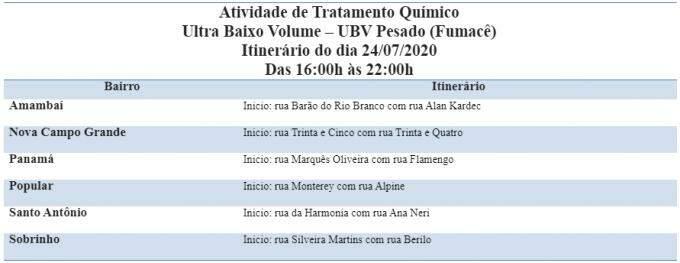 Combate à dengue: Fumacê passa por 6 bairros de Campo Grande nesta sexta