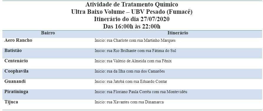 Abra portas e janelas: Fumacê passa por sete bairros de Campo Grande nesta segunda