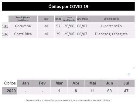 MS registra 11.671 casos confirmados e 136 mortes pelo novo coronavírus