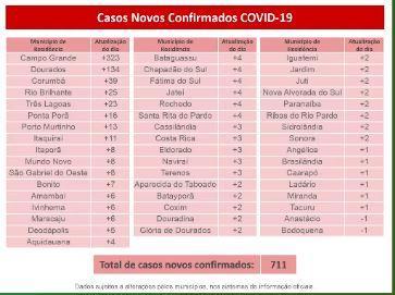 Em novo recorde, MS tem 711 positivos em 24 horas e atinge 86 mortes por coronavírus