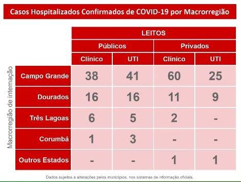 MS chega a 128 mortes por coronavírus e 10.687 casos confirmados
