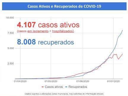 MS passa dos 12 mil casos de coronavírus e registra 146 mortes pela doença
