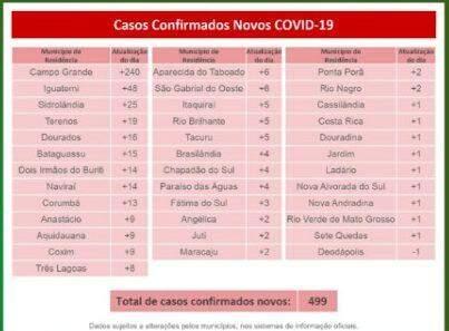 Com 305 mortes, Mato Grosso do Sul passa dos 21,5 mil casos de coronavírus