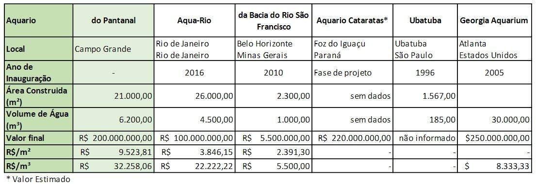 Mesmo inacabado, Aquário do Pantanal já teve 2,5 vezes o custo do maior da América do Sul