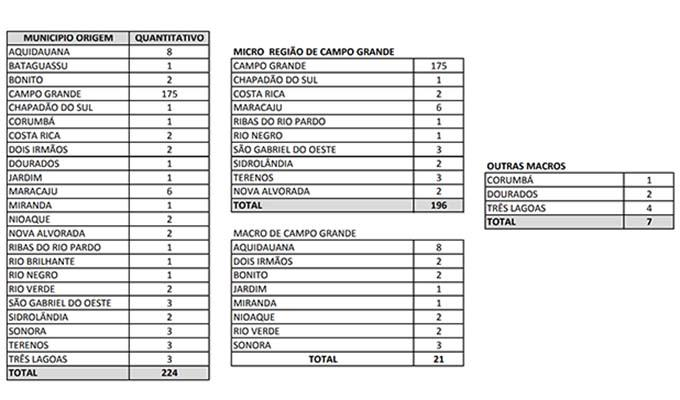 Levantamento da Saúde Pública indica que 175 internados em UTIs do SUS, ou 78% do total, são campo-grandenses.