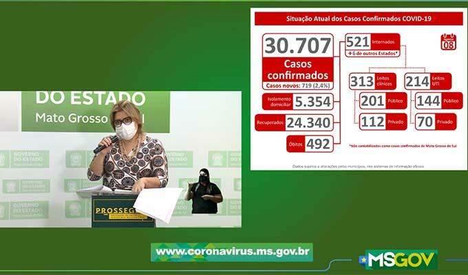Boletim divulgado neste sábado confirma 30.707 casos positivos de coronavírus e 492 mortes; média tem sido de 12 óbitos por dia.