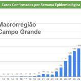 Estado mantém média de 5 mil novos casos por semana, com concentração na Capital; Dourados e Três Lagoas viram números caírem em 14 dias.