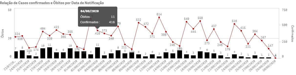 Campo Grande fecha agosto com pico de mortes diárias por coronavírus em MS