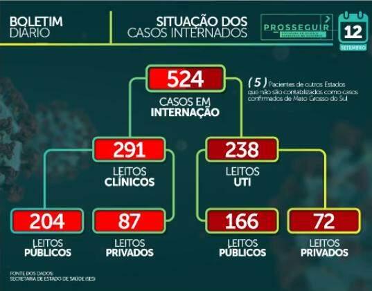Com 367 novos casos em 24 horas, MS soma 58,6 mil positivos para coronavírus