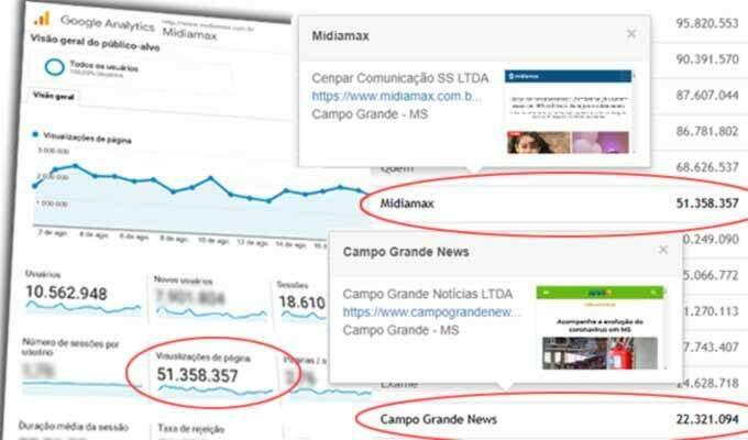 Midiamax tem dobro da audiência do Campo Grande News