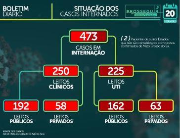 MS já soma 63,8 mil casos confirmados e tem 1.172 mortes por coronavírus