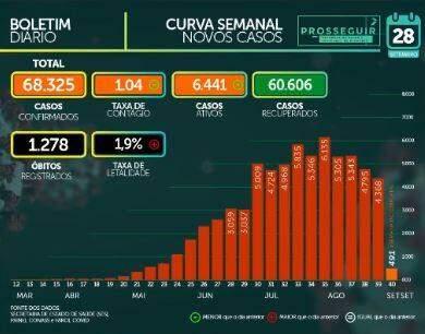 MS soma 68.325 casos confirmados e tem 1.278 mortes pelo novo coronavírus