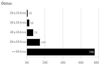 Pessoas acima de 50 anos somam 89% das mortes por coronavírus em Mato Grosso do Sul