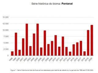 Pior em 15 anos: MS pode ultrapassar marca história de queimadas no Pantanal