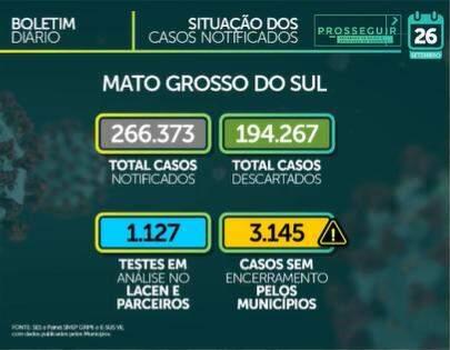 MS soma 638 casos e 15 mortes por Covid-19 em 24 horas