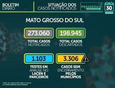 MS já soma 69.706 casos confirmados e tem 1.303 mortes pelo novo coronavírus