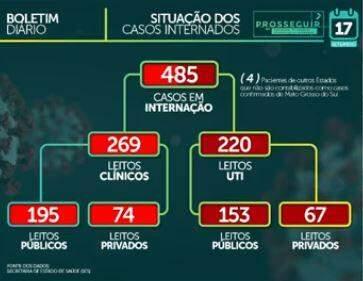 Com 831 casos em 24h, MS soma 61,7 mil infectados e tem 1.133 mortes por coronavírus