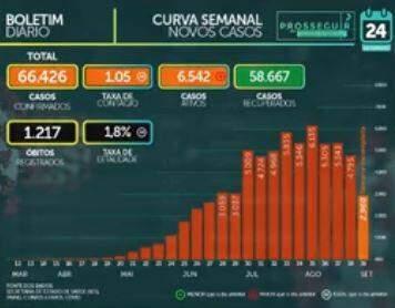 MS soma 66.426 casos confirmados e tem 1.217 mortes pelo novo coronavírus