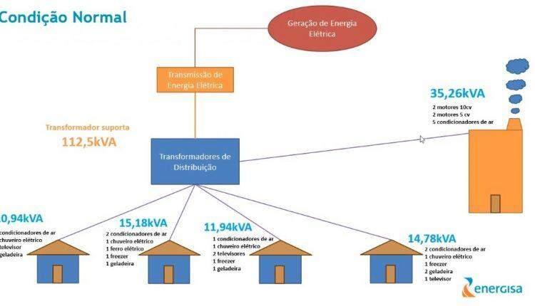 Após recorde de consumo em MS, Energisa pede que clientes declarem eletrodomésticos
