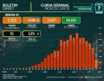 MS tem 73.027 casos confirmados e soma 1.385 mortes pelo novo coronavírus