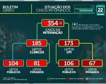 MS tem 78.710 casos confirmados e 1.524 mortes por coronavírus