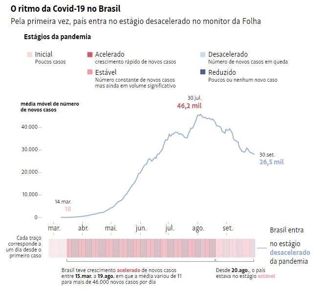 Brasil entra pela 1° vez em estágio desacelerado da Covid-19