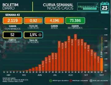 MS chega a 79.120 casos confirmados e tem 1.538 mortes pelo novo coronavírus