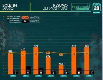 MS registra 81.033 casos confirmados e tem 1.570 mortes por coronavírus