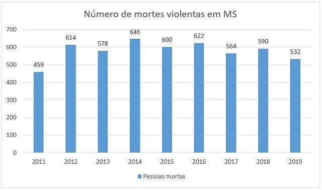 Mortes violentas sobem 6,2% com pandemia em MS, aponta anuário da segurança