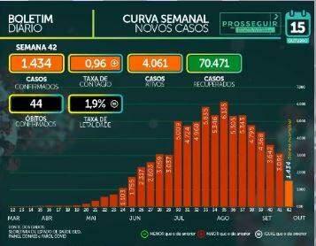MS passa dos 76 mil casos confirmados e tem 1.469 mortes por coronavírus