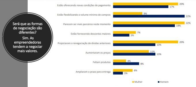 À frente de 42% das empresas em MS, mulheres são mais cautelosas e inovadoras