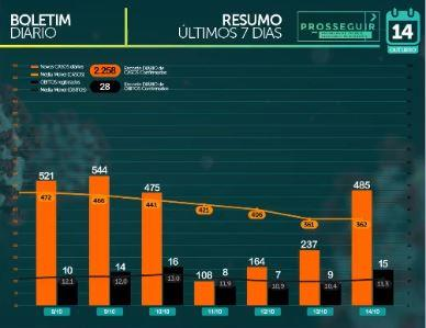 MS soma 75.561 casos confirmados e tem 1.464 mortes por coronavírus