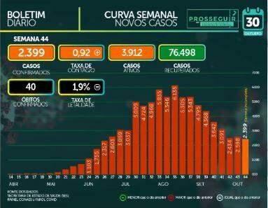 MS registra 81.998 casos confirmados e tem 1.588 mortes por coronavírus