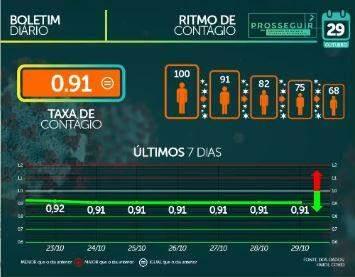 MS já soma 81.443 casos e tem 1.518 mortes por coronavírus