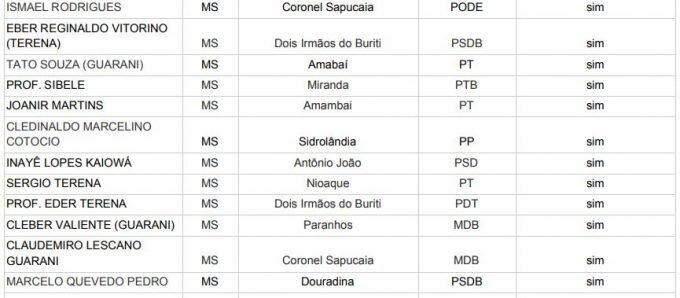 Eleições 2020: Mato Grosso do Sul aumenta para 13 o número de índios vereadores