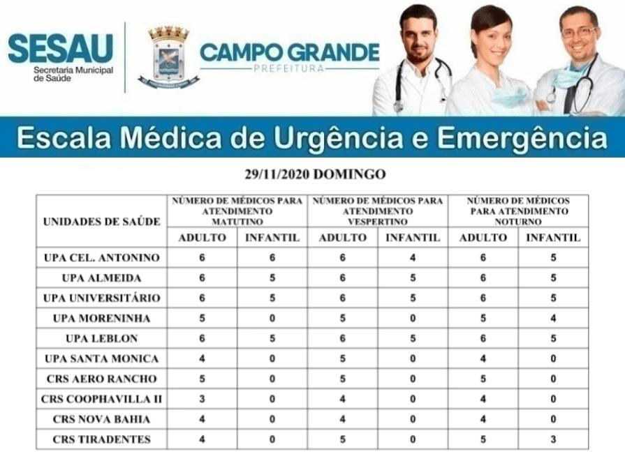 Confira a escala médica de atendimento em UPAs e CRSs neste domingo em Campo Grande