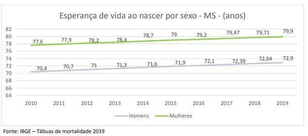 Expectativa de vida em MS aumenta e chega a 76,3 anos, aponta IBGE