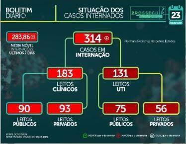 MS tem 92.970 casos confirmados e chega a 1.727 mortes por coronavírus