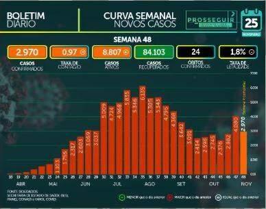 Com 905 infectados em 24h, MS tem 94 mil confirmados e 1.742 mortes por coronavírus