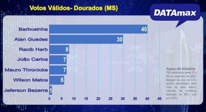 DATAmax: Indecisos podem definir eleição entre Barbosinha e Alan Guedes em Dourados