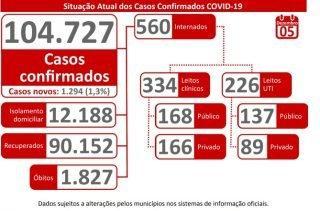 Com 1.294 novos positivos em 24h, MS soma 104.727 casos confirmados de coronavírus