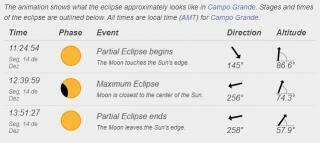 Em MS, eclipse solar poderá ser visto de forma parcial a partir das 11h24