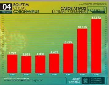 MS tem total de 103.433 casos confirmados e 1.818 mortes por coronavírus